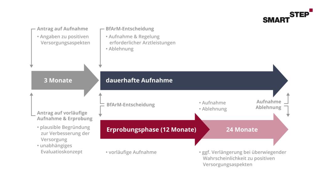 Darstellung der Timeline für einen DiGA-Aufnahmeantrag.