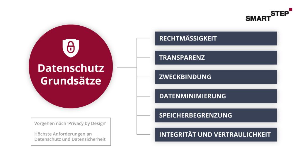 """Übersichtsgrafik zu den Grundsätzen des Datenschutzes nach dem """"Privacy by design""""-Vorgehen."""