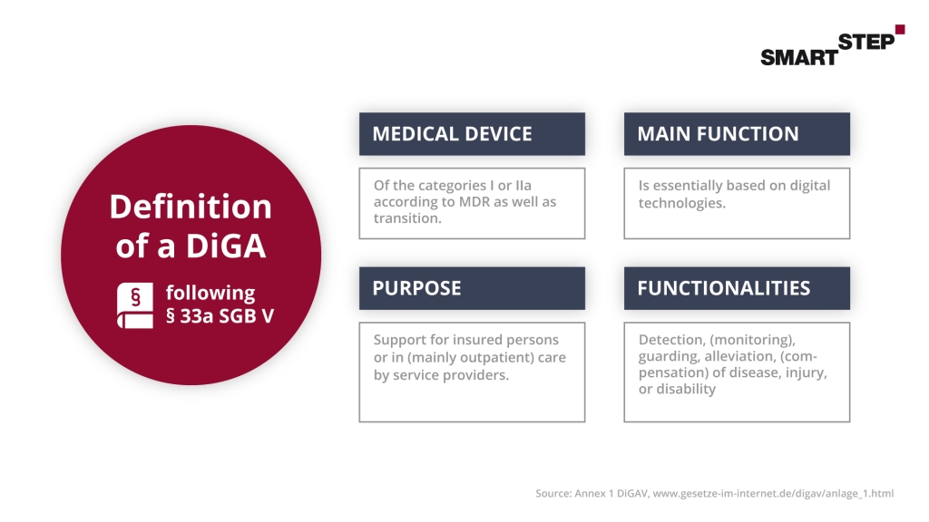 Overview graphic for the definition of a Digital Health Application (DiGA) with regard to medical device, main function, intended purpose and functionalities.