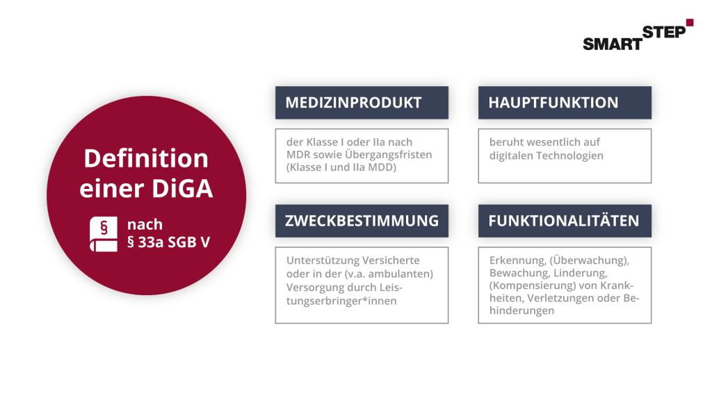 Übersichtsgrafik zur Definition einer Digitalen Gesundheitsanwendung (DiGA) hinsichtlich Medizinprodukt, Hauptfunktion, Zweckbestimmung und Funktionalitäten