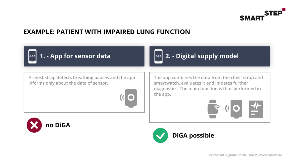 Implementation possibility of DiGA app therapy for patient with impaired lung function.