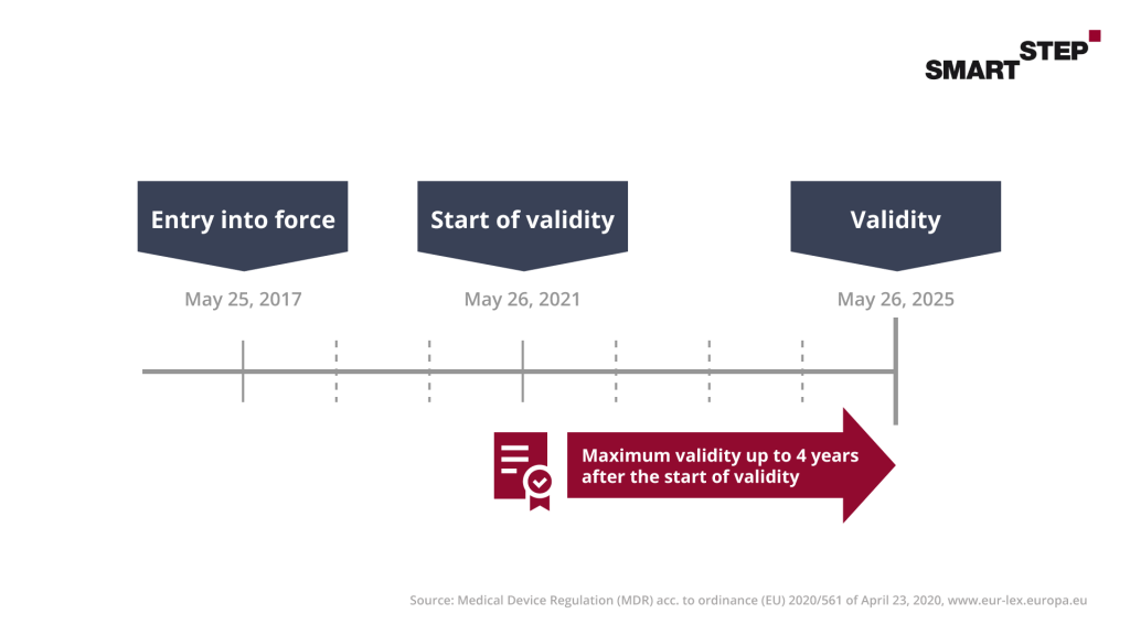 Presentation of the time frame for the entry into force, start of validity and validity of a DiGA.