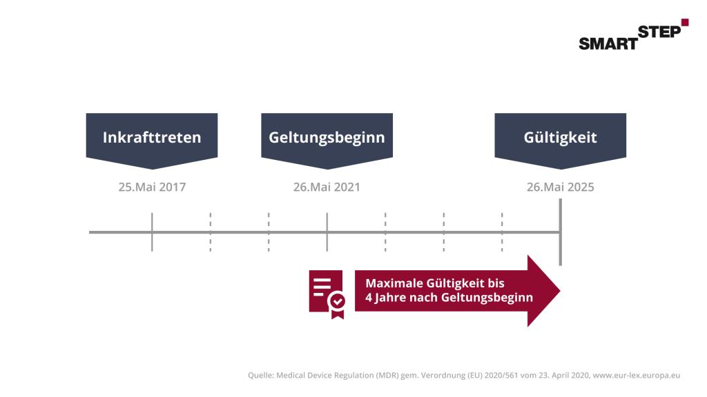Darstellung des zeitlichen Rahmens zum Inkrafttreten, Geltungsbeginn und Gültigkeit einer DiGA