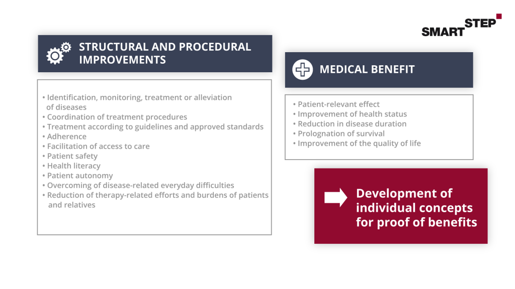 Illustration to provide an overview of the effects of care in terms of structural and procedural improvements and the medical benefits of a DiGA.