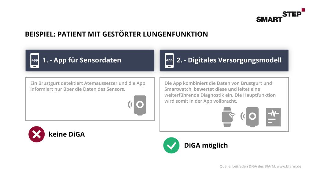 Umsetzungsmöglichkeit einer DiGA-App-Therapie für Patient mit gestörter Lungenfunktion