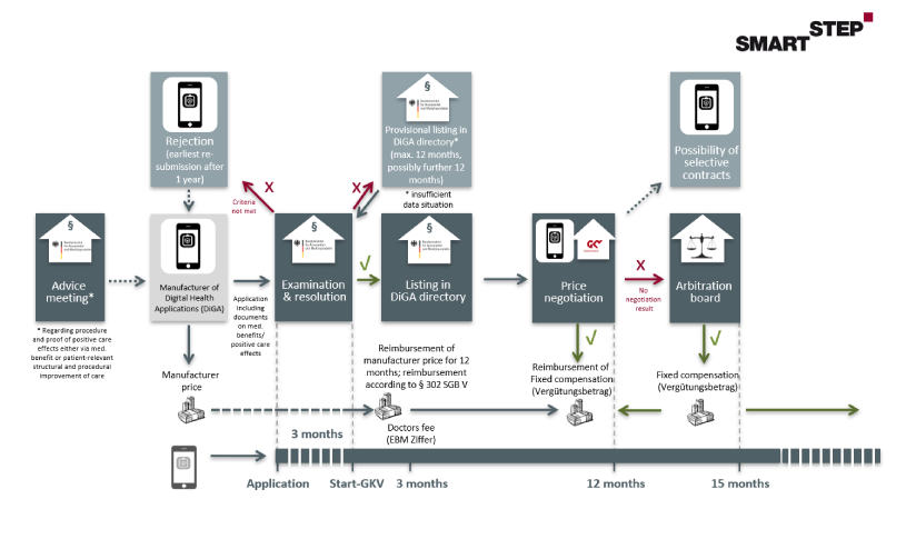 Illustration of the reimbursement process of a DiGA.