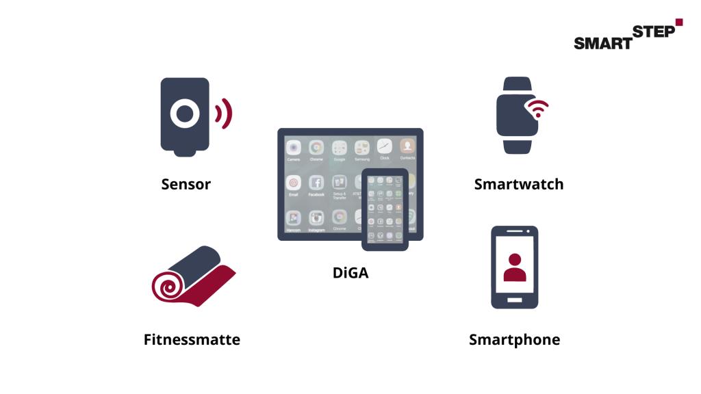 Darstellung von Hardware, die im Zusammenhang mit DiGAs verwendet wird.