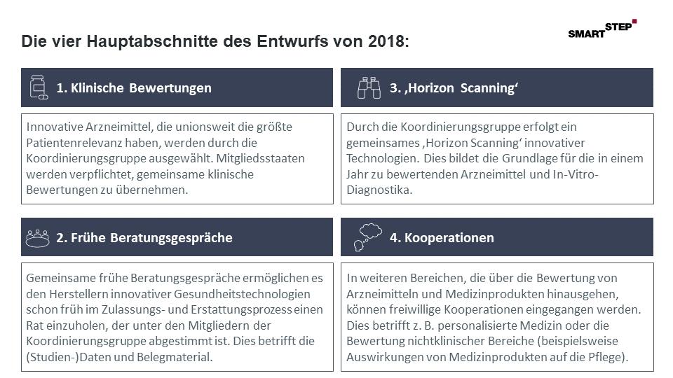 Darstellung_vier_Hauptabschnitte_Verordungsentwurf_EU_Parlament_EU